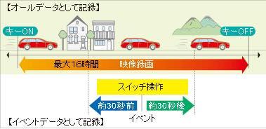 松元サービスのドライブレコーダー